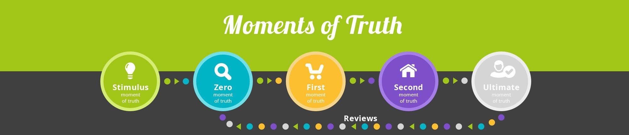 Grafik der moments of truth